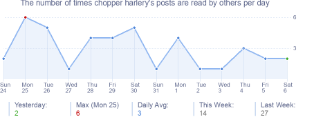 How many times chopper harlery's posts are read daily