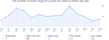 How many times Drgyver's posts are read daily