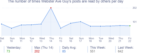 How many times Webster Ave Guy's posts are read daily