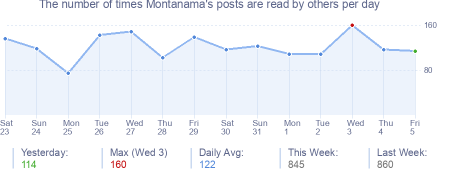 How many times Montanama's posts are read daily