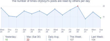 How many times cityboy2's posts are read daily