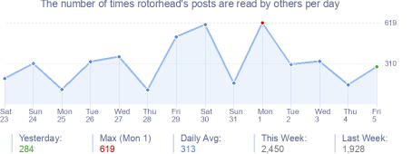 How many times rotorhead's posts are read daily