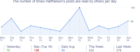 How many times HalfNelson's posts are read daily