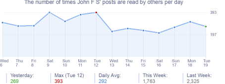 How many times John F S's posts are read daily