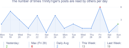 How many times TrinityTiger's posts are read daily
