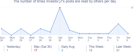 How many times Investor.j7's posts are read daily