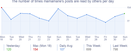 How many times mamamarie's posts are read daily