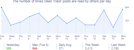 How many times Dean Trails's posts are read daily