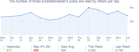 How many times Emeraldmaiden's posts are read daily
