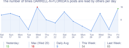 How many times DARRELL-N-FLORIDA's posts are read daily