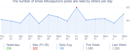 How many times MAcapulco's posts are read daily