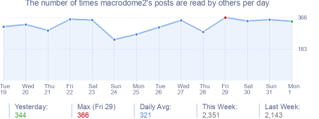 How many times macrodome2's posts are read daily