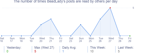 How many times BeadLady's posts are read daily