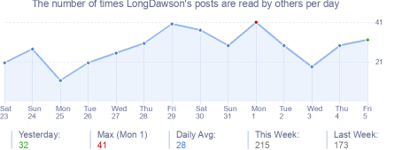 How many times LongDawson's posts are read daily
