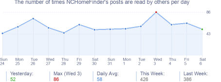 How many times NCHomeFinder's posts are read daily
