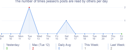 How many times jwaseo's posts are read daily