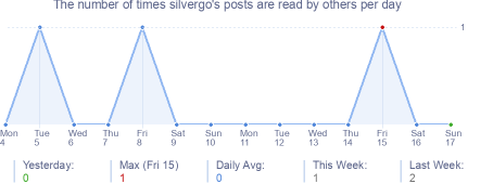 How many times silvergo's posts are read daily