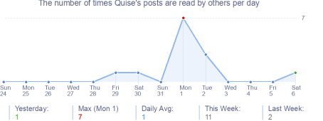 How many times Quise's posts are read daily