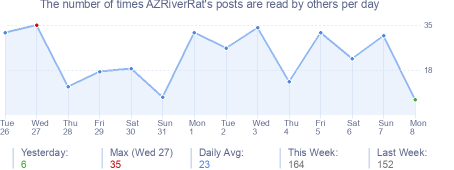 How many times AZRiverRat's posts are read daily