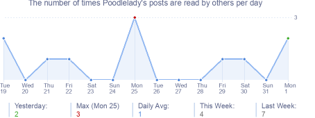 How many times Poodlelady's posts are read daily