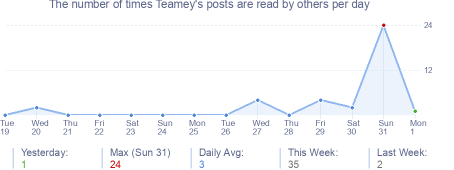 How many times Teamey's posts are read daily