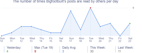 How many times Bigfootbuilt's posts are read daily