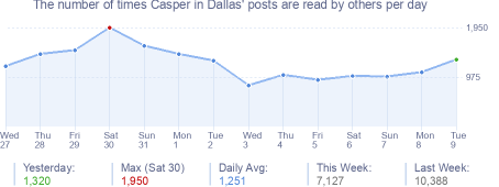 How many times Casper in Dallas's posts are read daily