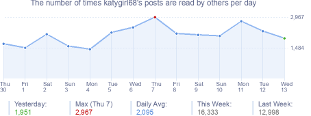 How many times katygirl68's posts are read daily