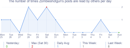How many times Zombieshotgun's posts are read daily