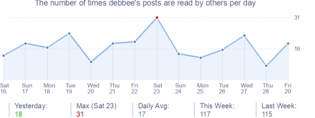 How many times debbee's posts are read daily