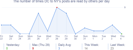 How many times DC to NY's posts are read daily
