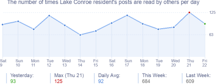 How many times Lake Conroe resident's posts are read daily