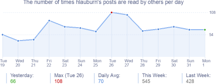 How many times hlauburn's posts are read daily