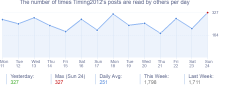 How many times Timing2012's posts are read daily