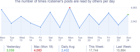 How many times rcsteiner's posts are read daily