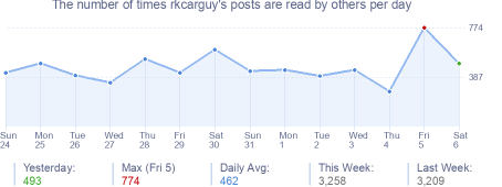 How many times rkcarguy's posts are read daily