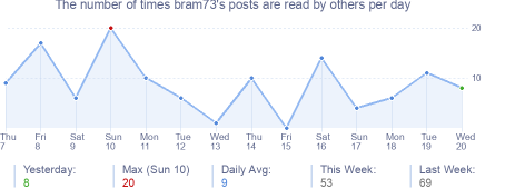 How many times bram73's posts are read daily