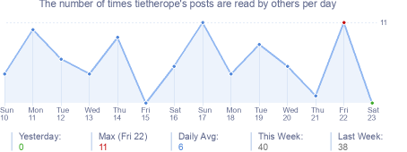 How many times tietherope's posts are read daily