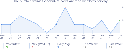 How many times clock245's posts are read daily