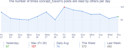 How many times concept_fusion's posts are read daily
