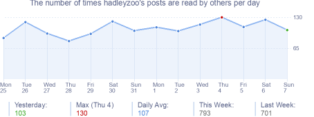 How many times hadleyzoo's posts are read daily