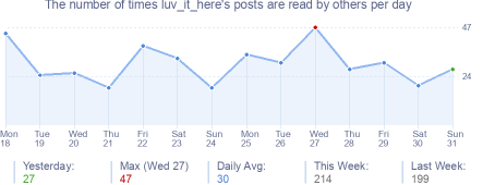 How many times luv_it_here's posts are read daily