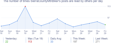How many times SierraCountyMtnBiker's posts are read daily
