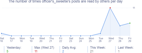 How many times officer's_sweetie's posts are read daily