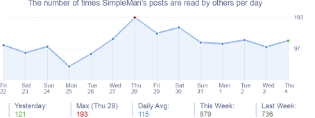 How many times SimpleMan's posts are read daily