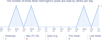 How many times Brian Harrington's posts are read daily