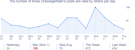 How many times DressageRider's posts are read daily
