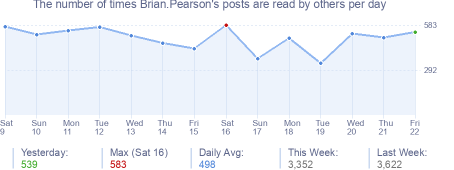 How many times Brian.Pearson's posts are read daily
