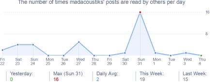 How many times madacoustiks's posts are read daily