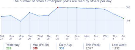 How many times furmanpals's posts are read daily